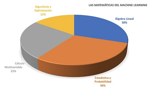 machine learning estadística